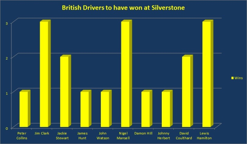 British Driver wins at Silverstone