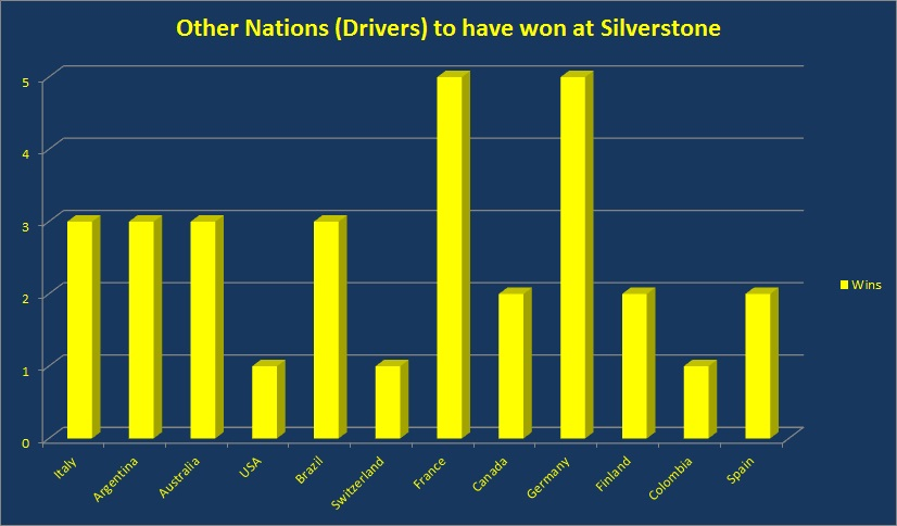 Other Nations wins at Silverstone