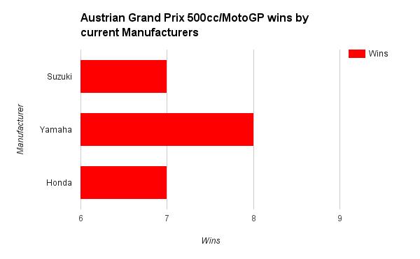 MotoGP Austrian GP